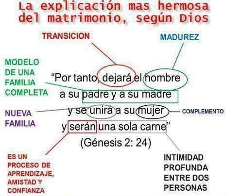 La explicación del matrimonio según dios 1